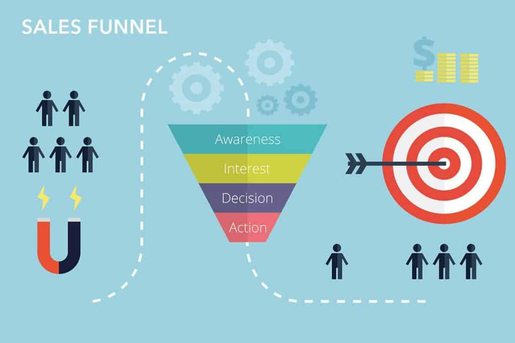Leads Clients Into Your Funnel
